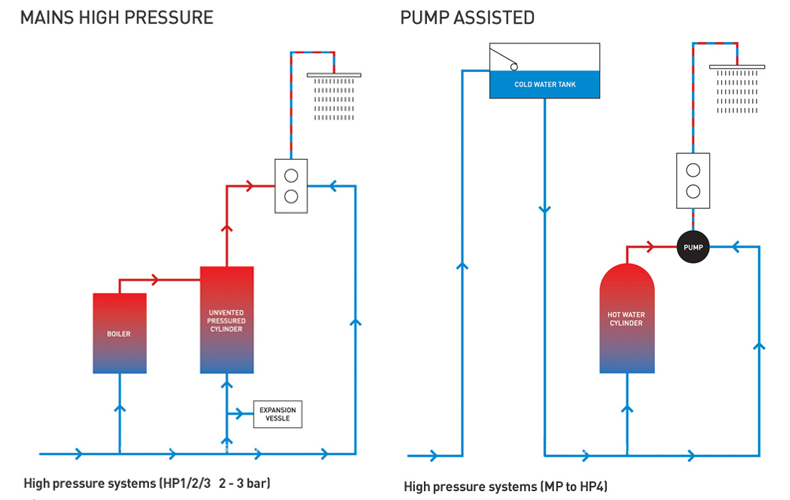 The Simple Way to Find Out Your Water Pressure   Tap Warehouse