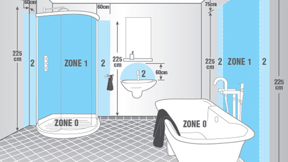 Understanding IP Ratings and Bathroom Zones thumbnail