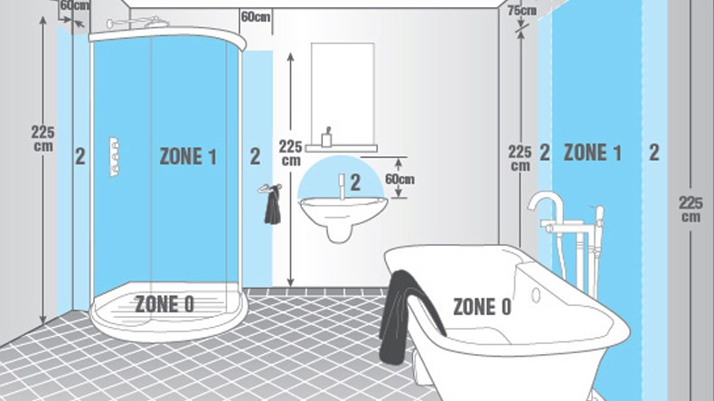 Understanding IP Ratings and Bathroom Zones on