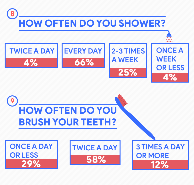 How often do you shower?