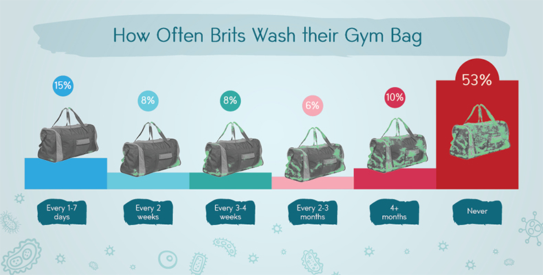 wash-gym-bag
