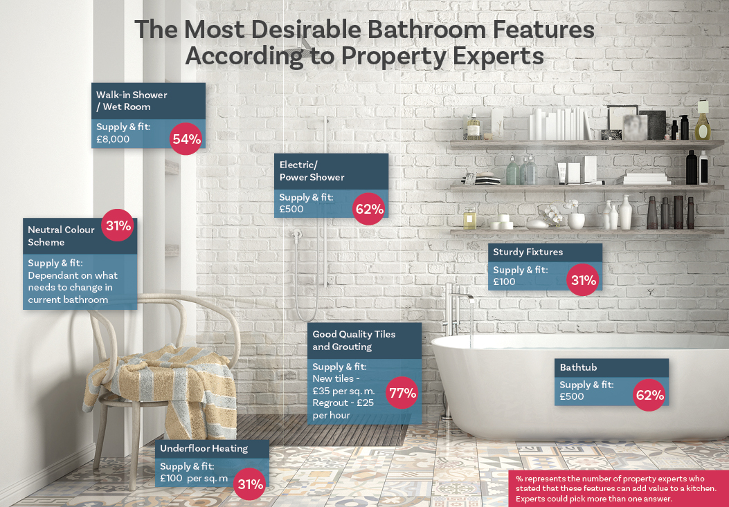 desirable-bathroom-features